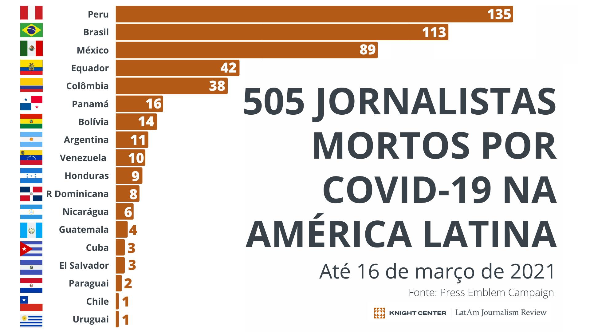 Mortes de Jornalistas por COVID-19 na LatAm