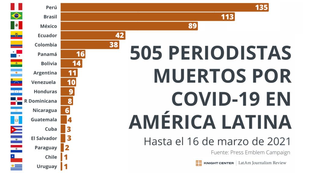 Infografía de muertes de periodistas por COVID-19 en América Latina.