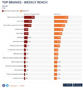 Top News Brands in Brazil - Online