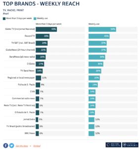 Top News Brands in Brazil