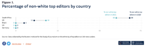 Percentage of non-white top editors by country