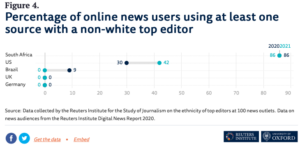 Percentage of online news users using at least one source with a non-white top editor