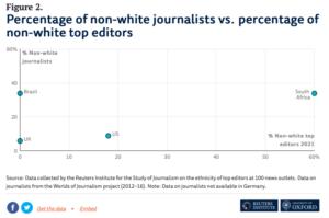 % non-white journalists vs. % non-white top editors