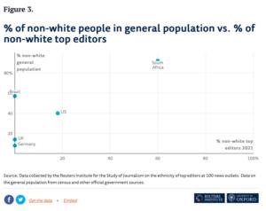 % non-white general population vs. % non-white top editors