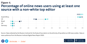percentage of online news users using at least 1 source with a non-white top editor