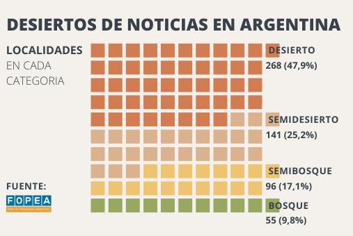 Três quartos do território argentino é um deserto ou semideserto de notícias. Infográfico: LJR