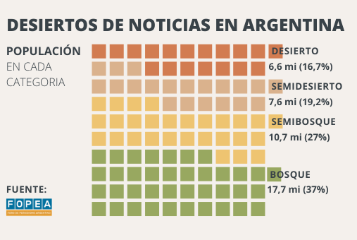 Um terço da população argentina não têm acesso a notícias locais independentes e confiáveis. Infográfico: LJR