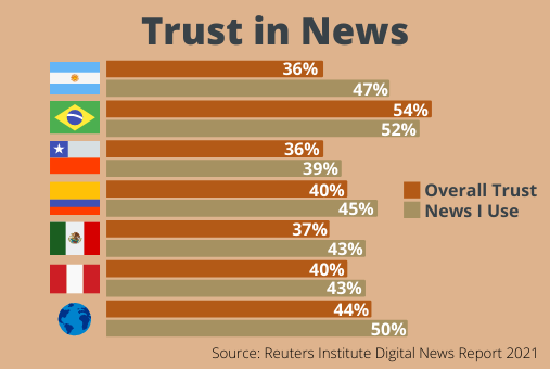 Confidence in the media is lower in Latin America compared to the world average. Art: LJR