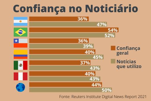 Confiança nos meios é menor na América Latina na comparação com a média mundial. Arte: LJR