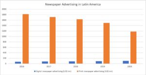 NEWSPAPER ADVERTISING IN LA