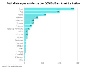 Journalist Deaths COVID ESP