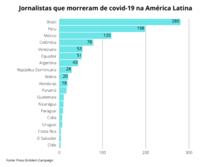 Journalist Deaths COVID PT