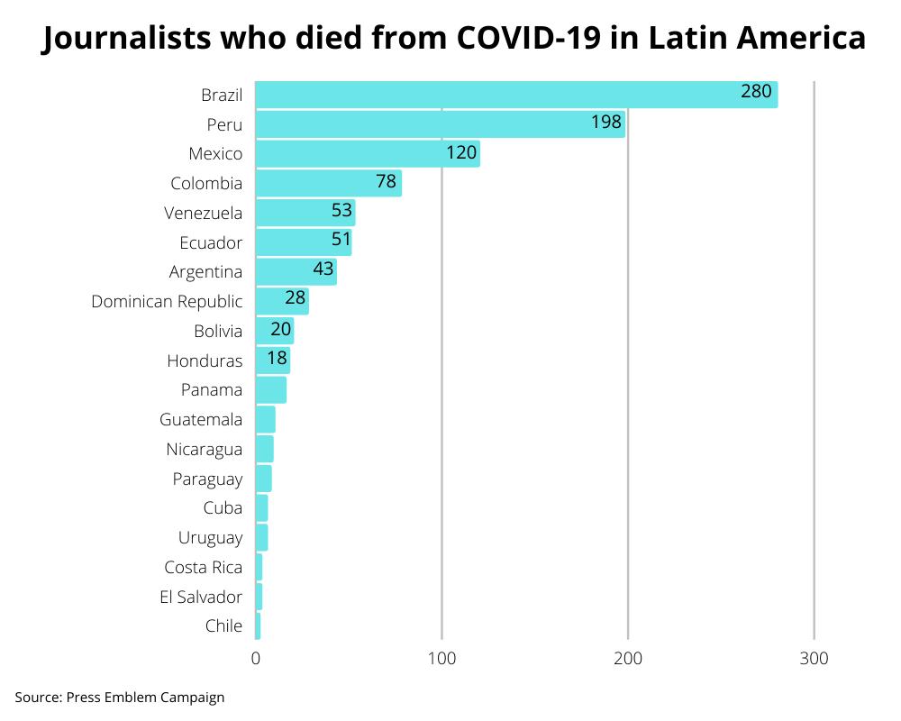 Journalist Deaths COVID